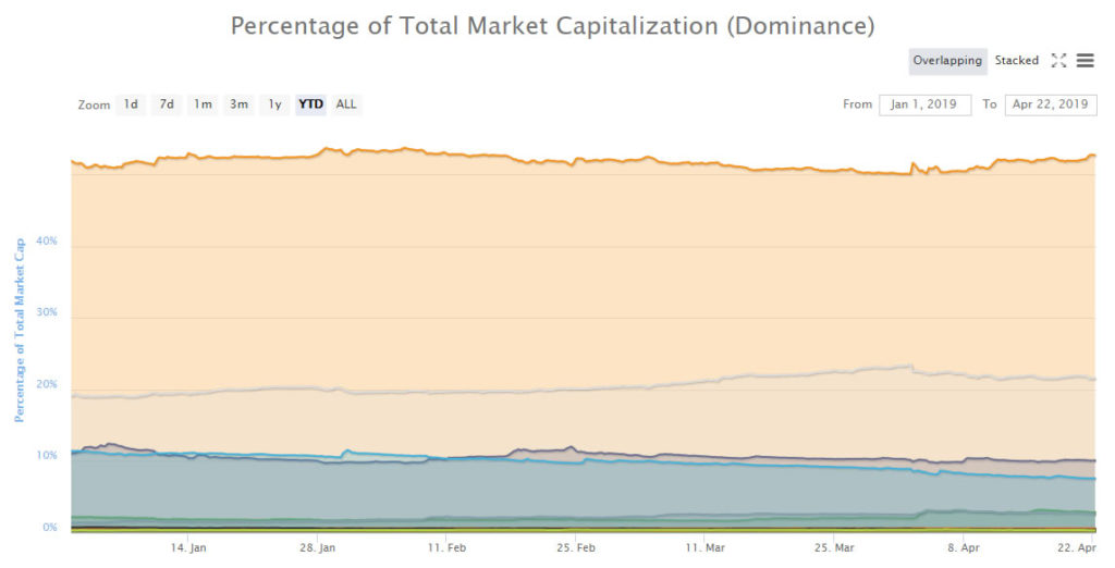 Altcoins Beat a Retreat Again as Bitcoin Dominance Reaches Two Month High 14