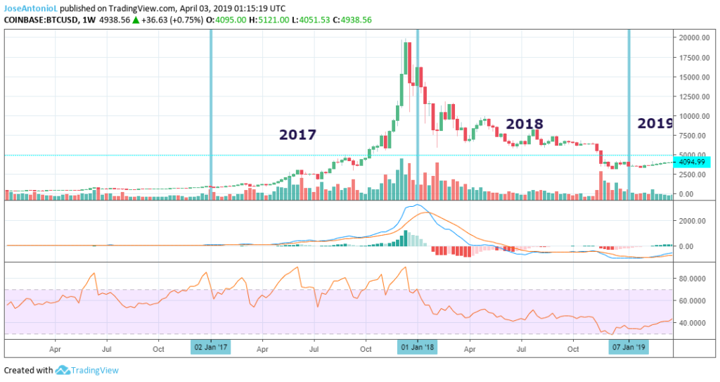 Weekly evolution of BTC prices.