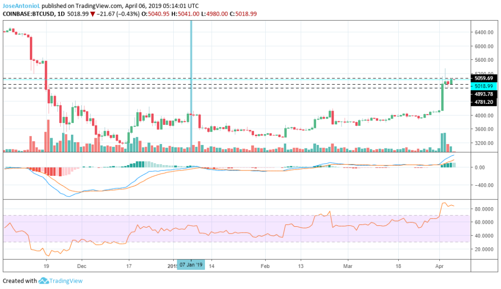 BTC at 5k Has Everyone Happy, but Tone Vays Thinks 1.3k is a Realistic Target 13