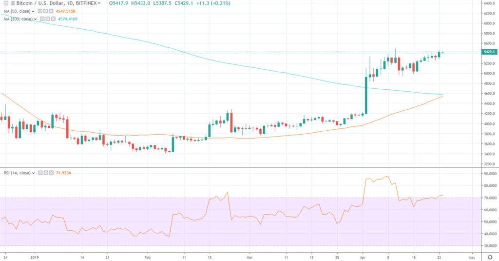 Bitcoin Grinds Higher, Will The Golden Cross Send BTC to $6k? 1