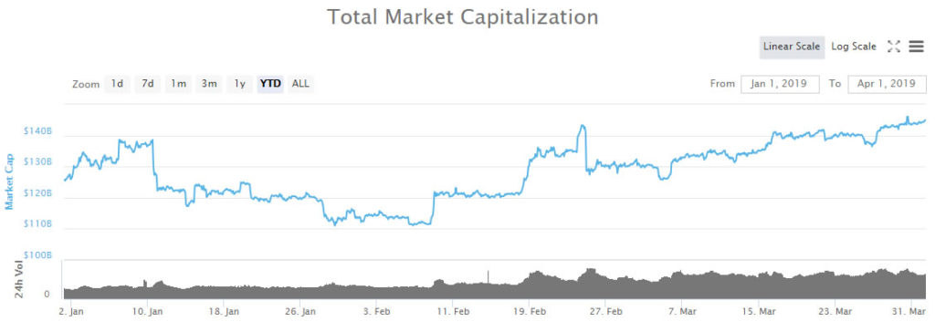 Altcoins Rule in Q1; BTC Dominance Down to 50% as BNB, LTC, XTZ and ONT Over Doubled in Price 14