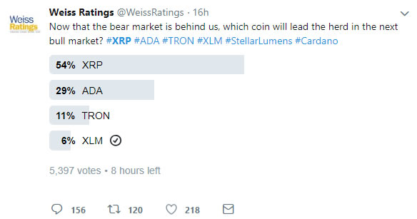Ripple Late to the Party With 12% Pump For XRP 14