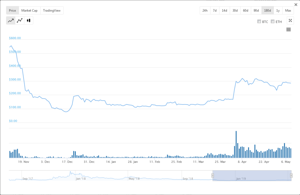 Investors Prefer Ethereum (ETH) to Bitcoin Cash (BCH) 1