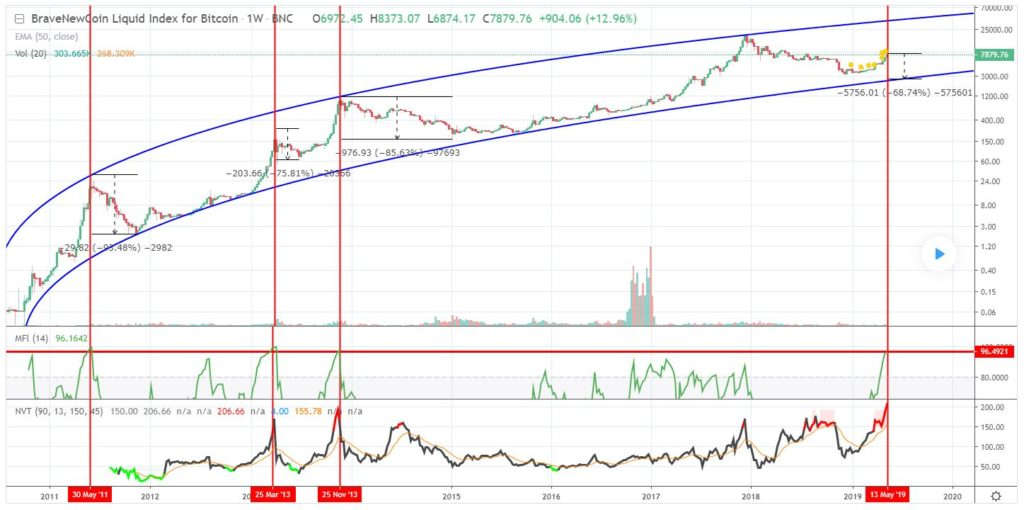 Could Bitcoin (BTC) Scale Back Even Further? Analyst Thinks Crypto Needs To 13
