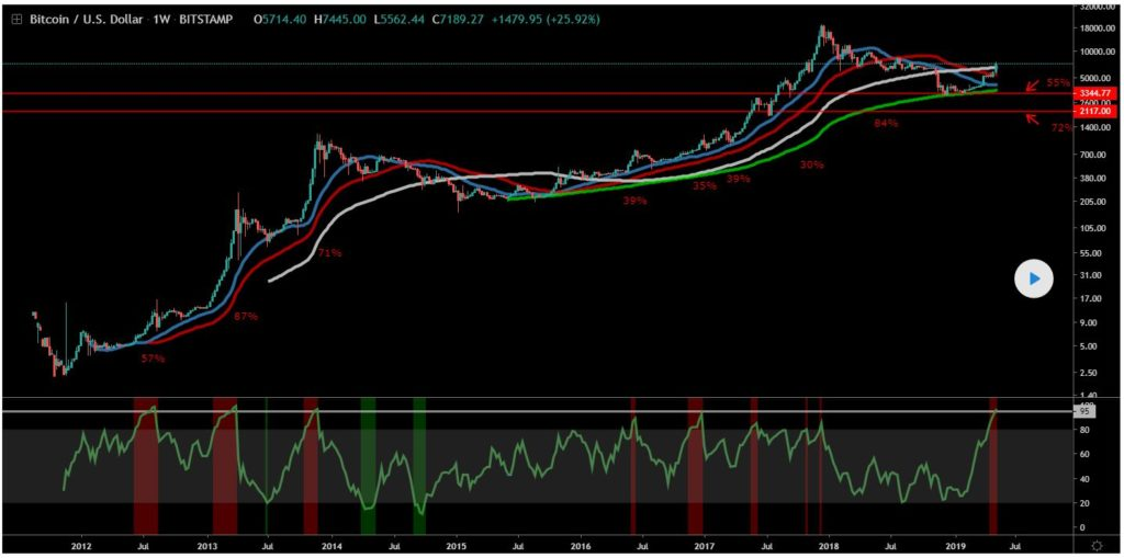 Bitcoin (BTC) To See Rapid 50%+ Correction If History Truly Rhymes 13