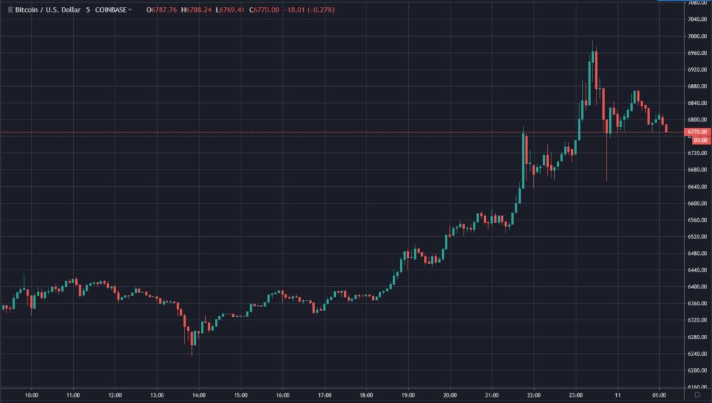 Bitcoin (BTC) Flirts With $7,000, Some Crypto Investors Call For Higher 14