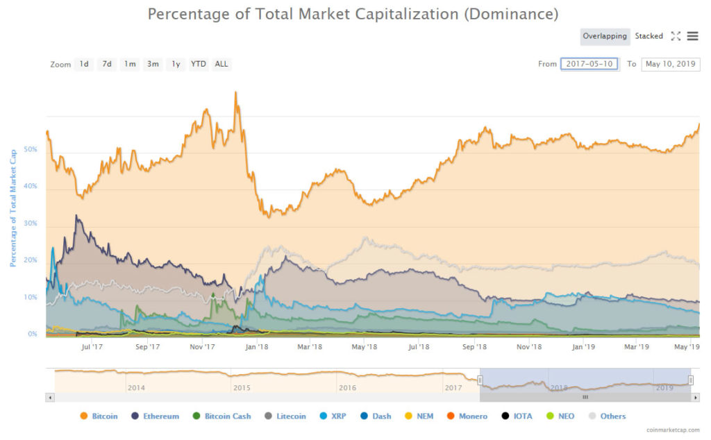 Bitcoin Dominance At 17 Month High As Altcoin Assault Continues 14