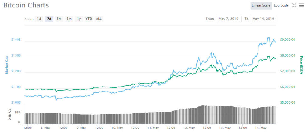 FOMO Is Real: Crypto Markets Surge $20 Billion in 24 Hours 14