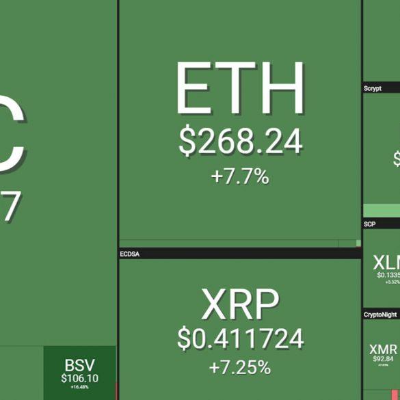 Crypto Markets Surge $25 Billion as Bitcoin Hits New Highs 15