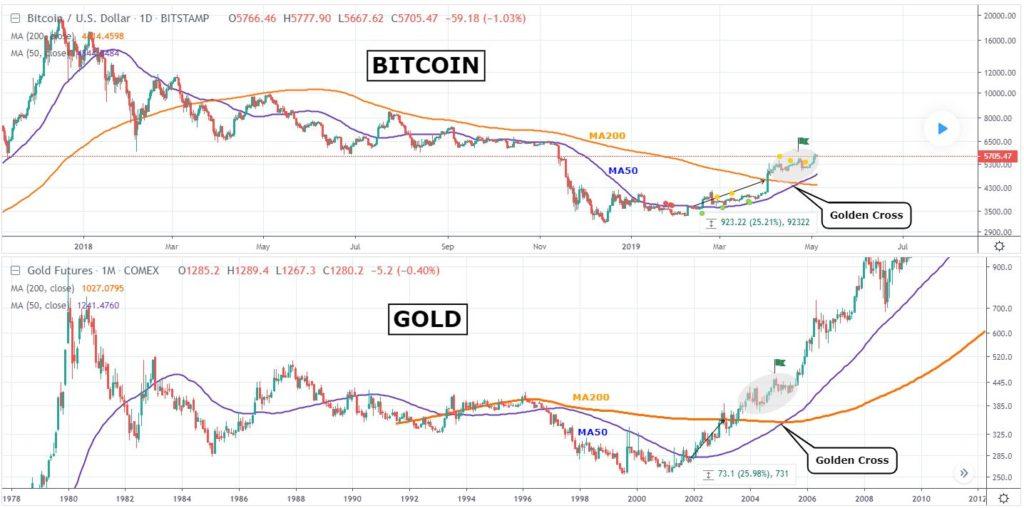 bitcoin price golden