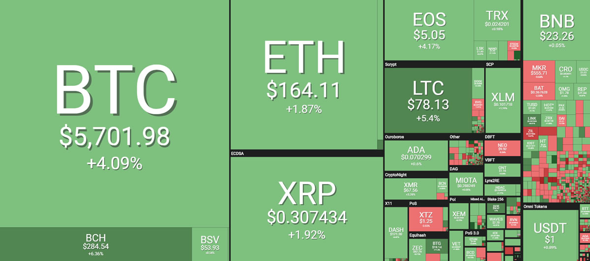 Crypto Market Cap Hits New 2019 High As Bitcoin Surges Towards $6,000 13