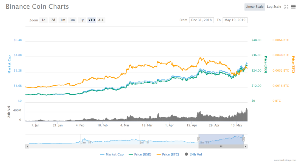 Binance Coin (BNB) Price Climb Continues, Hits New All-Time High 13
