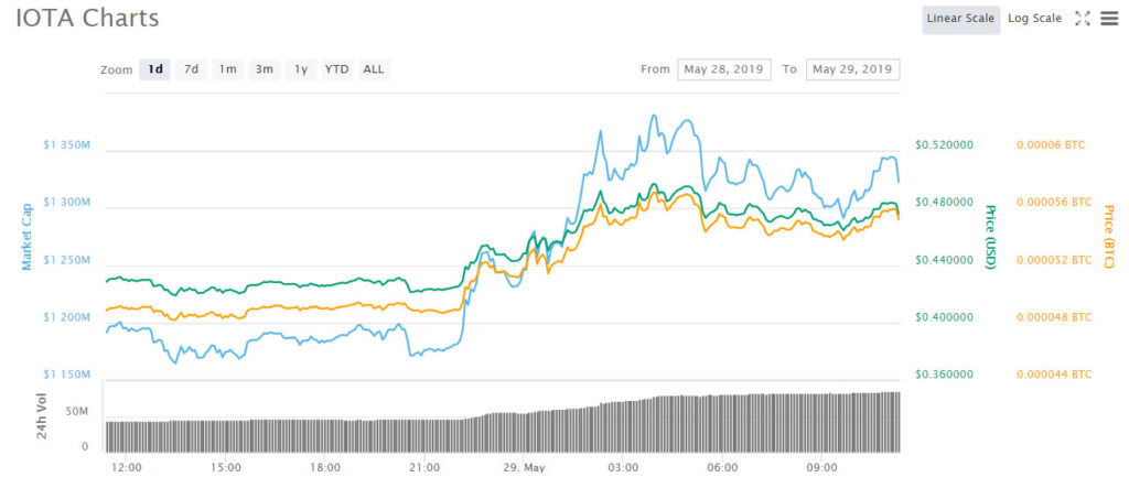 IOTA Pumps 18% as Next Stage in Project Evolution is Announced 2