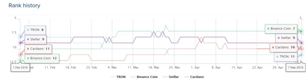 TRX went from 8 to 11 and BNB went from 12 to 7 in the list of cryptocurrencies with most marketcap. courtesy: Coinlib