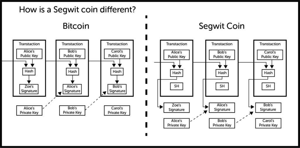 How segwit works