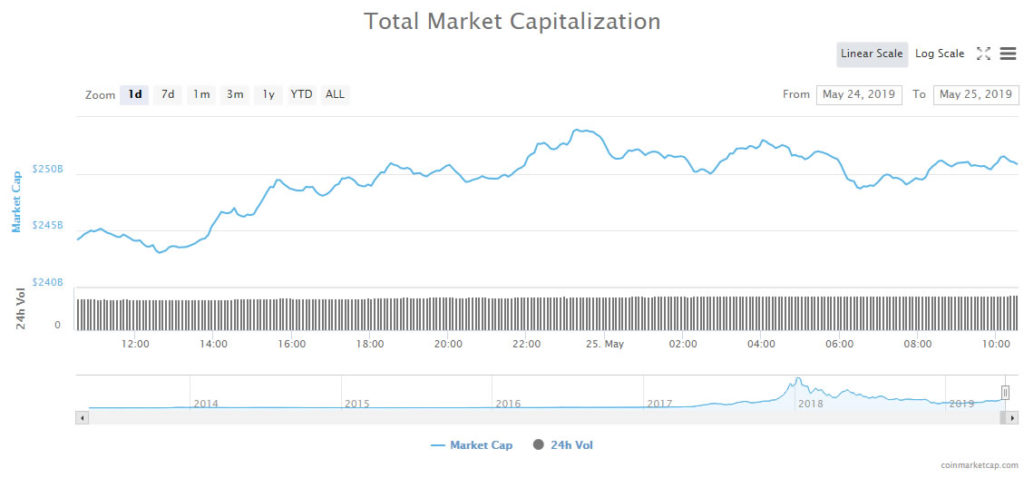 Litecoin (LTC) Leading in $10 Billion Crypto Market Surge 14
