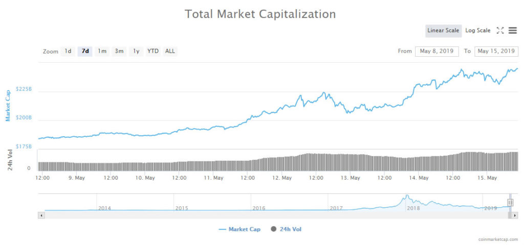 Crypto Markets Surge $15 Billion to Ten Month High on Record Trading Volumes 14