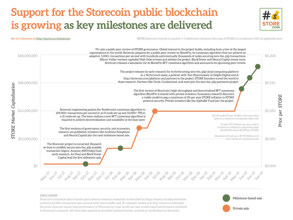 What is a Milestone-based Token offering? Storecoin, with Early Backing from Ari Paul/BlockTower Wants to Tokenize your Data 13