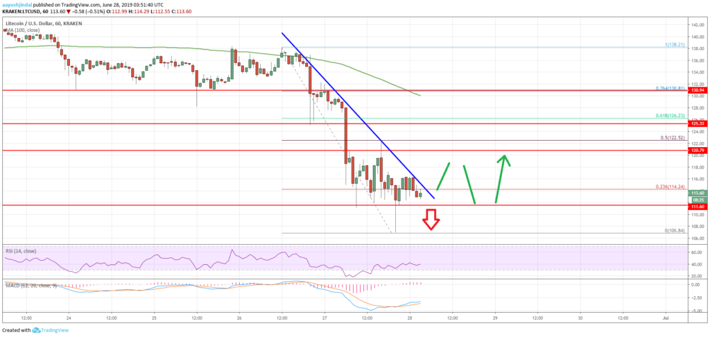 Litecoin Price Analysis (LTC) Chart