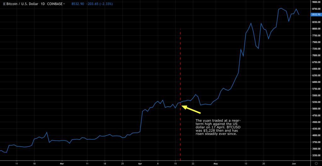 Bitcoin (BTC) to Soar as China Capital Flight Takes Hold 16