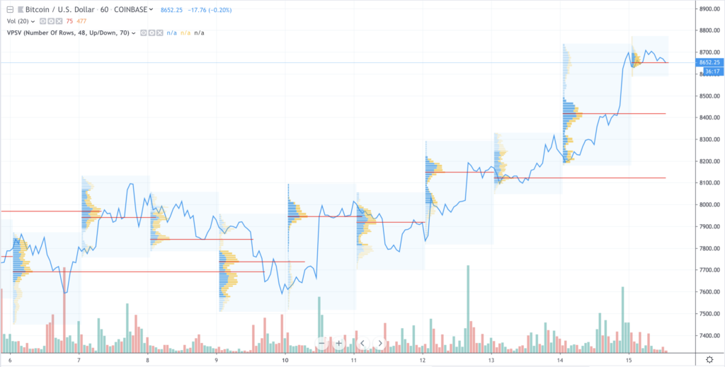 Bitcoin (BTC) at $10,000 Coming Into View, Binance (BNB) Recovering, Ripple XRP First Facebook Libra Victim 15