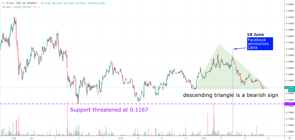 Stellar (XLM) Price - After Facebook's Libra Are You Selling or Holding? 2