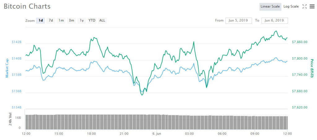 Fibonacci Levels Key in Bitcoin Support Zones, What's Next For BTC? 1