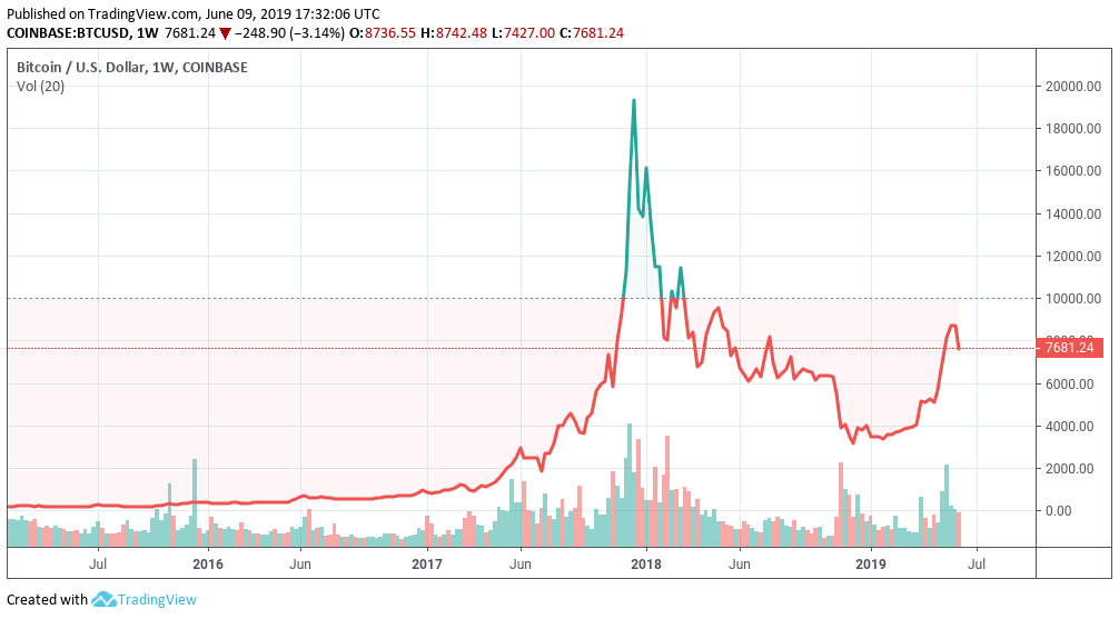 The line turns green when Bitcoin (BTC) is traded at 10,000 USD or higher