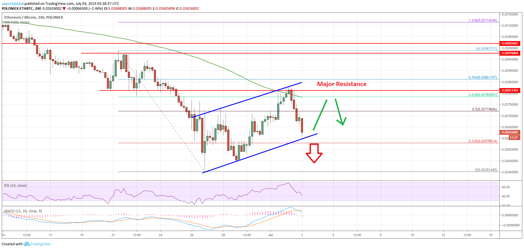Ethereum Price Chart Analysis ETH BTC Chart