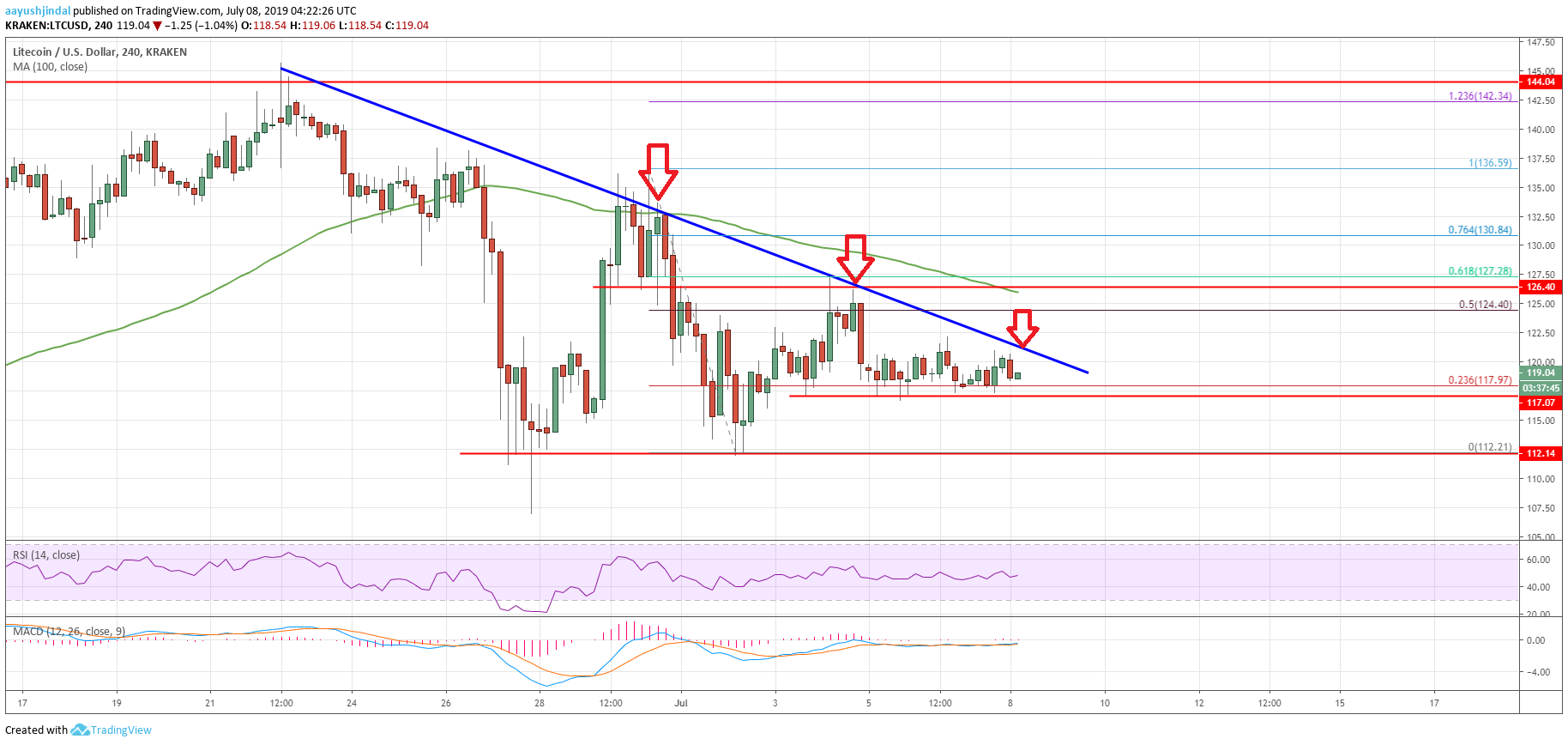 Litecoin Price Analysis (LTC)