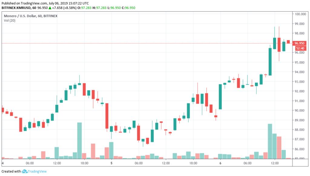 monero price chart july 6th
