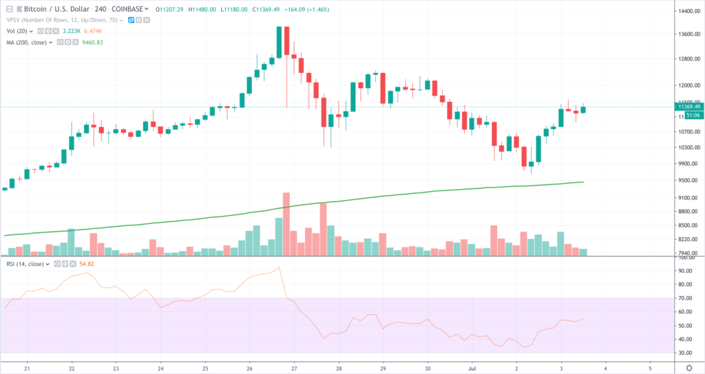 BTCUSD 4-hour candle 3 July 2019