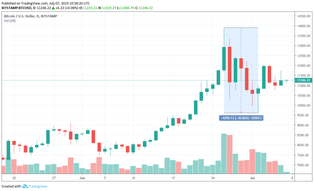 bitcoin price july 7 correction