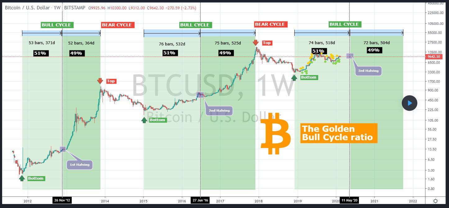 Mid-2020 Likely to Mark Start of Bitcoin's Bull Run Past $20,000 16