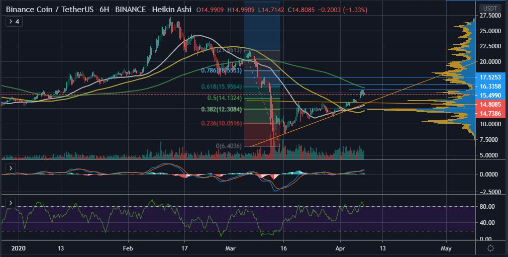 Can Binance Coin (BNB) Overcome its Next Price Resistance at $15.50? 14