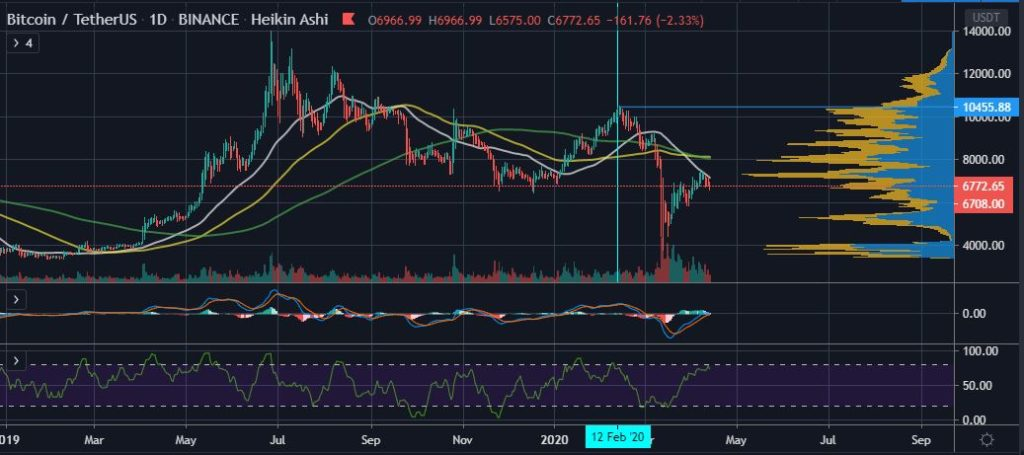 How Litecoin's Halving Could Provide Clues to Bitcoin's (BTC) Future 15