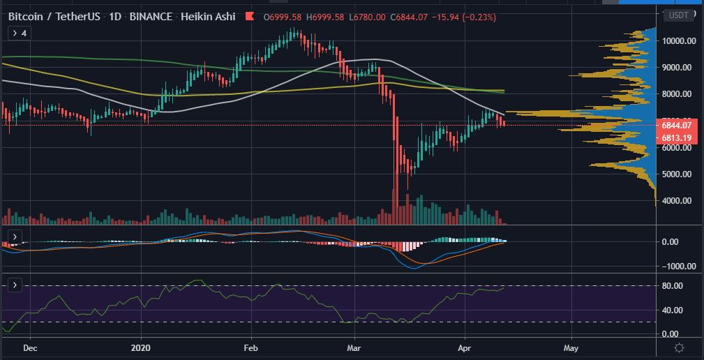 Why $6,600 is the Level To Watch During Bitcoin's (BTC) Weekly Close 16