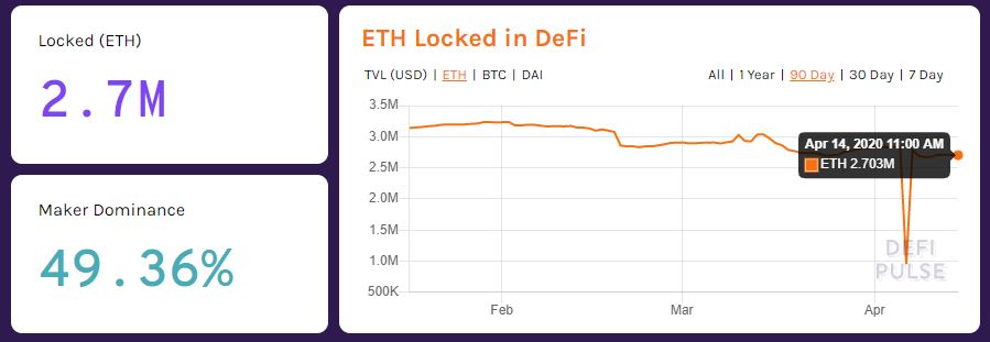 $424M in ETH is Locked in DeFi Platforms, Can Tron (TRX) Catch Up? 14