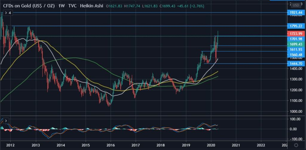 Gold is On Track to Retest 2011 Highs of $1,900 as BTC Consolidates 14