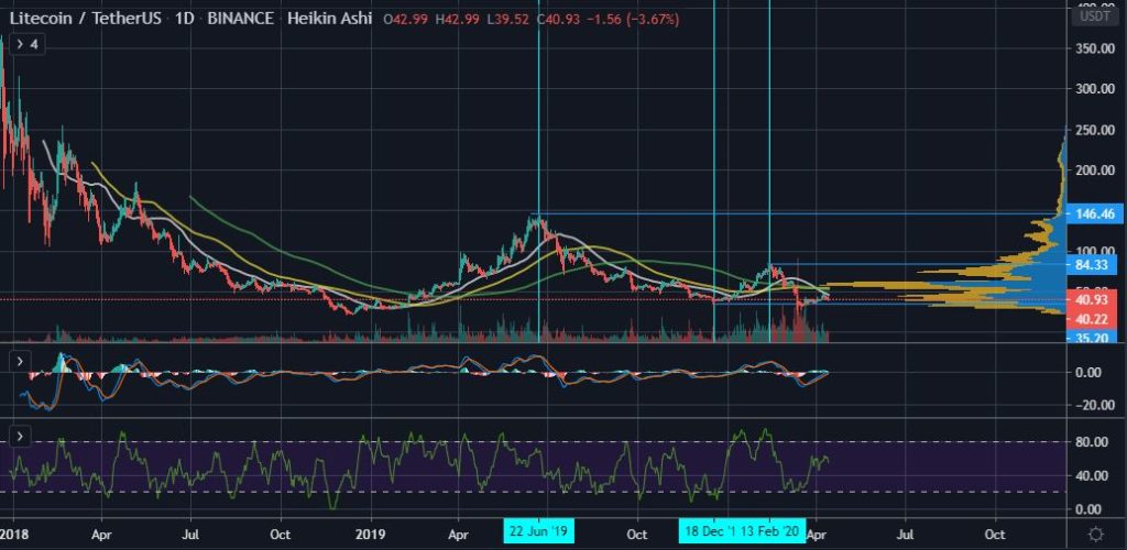 How Litecoin's Halving Could Provide Clues to Bitcoin's (BTC) Future 14
